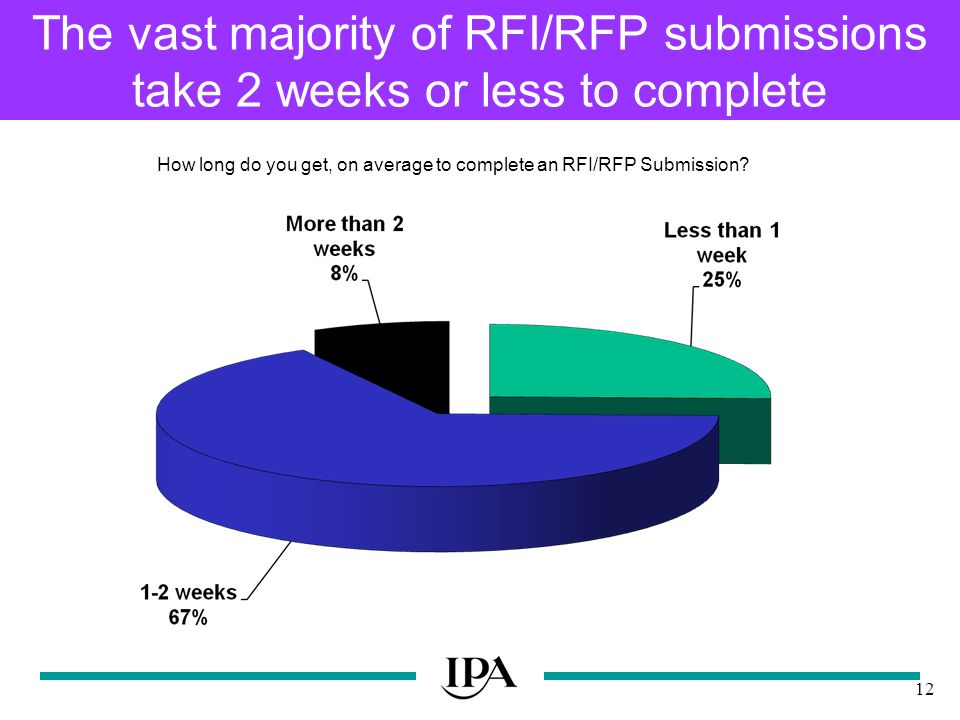 12 The vast majority of RFI/RFP submissions take 2 weeks or less to complete How long do you get, on average to complete an RFI/RFP Submission