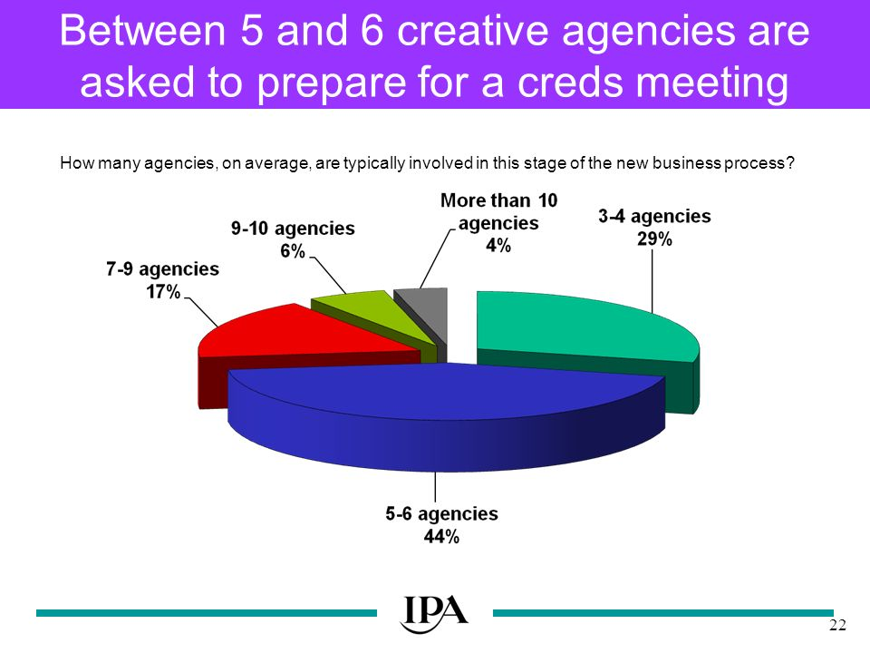 22 Between 5 and 6 creative agencies are asked to prepare for a creds meeting How many agencies, on average, are typically involved in this stage of the new business process