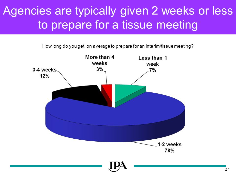 24 Agencies are typically given 2 weeks or less to prepare for a tissue meeting How long do you get, on average to prepare for an interim/tissue meeting