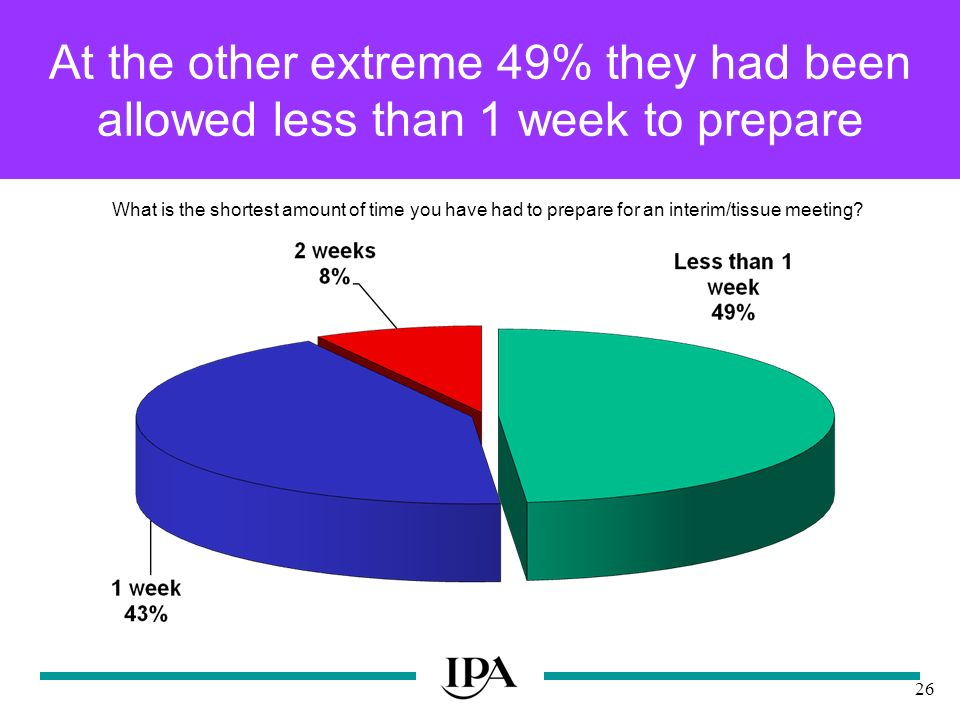 26 At the other extreme 49% they had been allowed less than 1 week to prepare What is the shortest amount of time you have had to prepare for an interim/tissue meeting