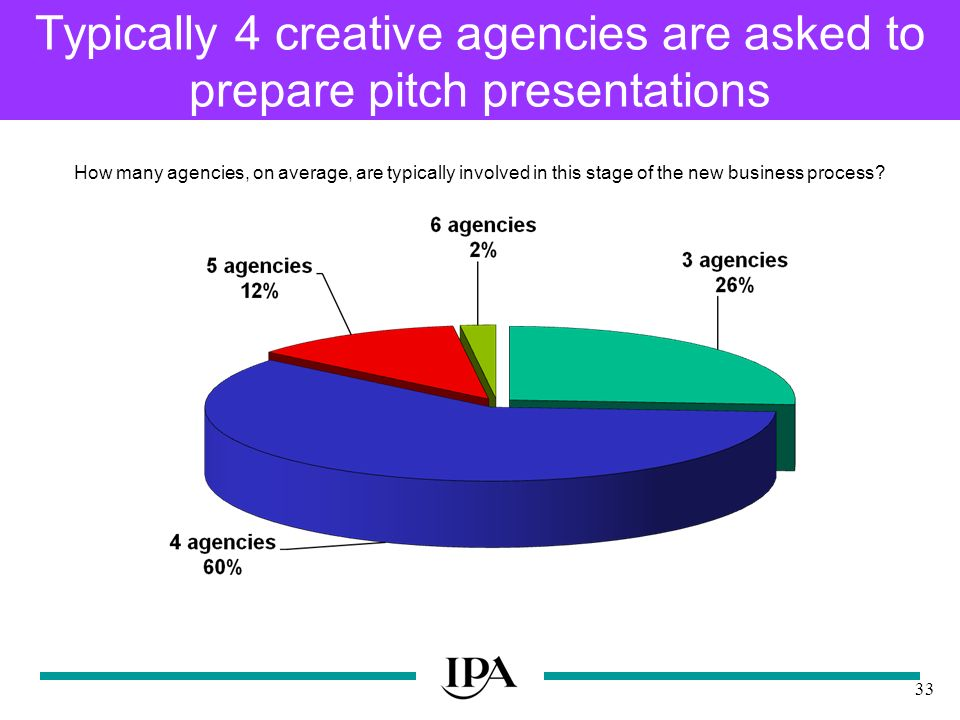 33 Typically 4 creative agencies are asked to prepare pitch presentations How many agencies, on average, are typically involved in this stage of the new business process