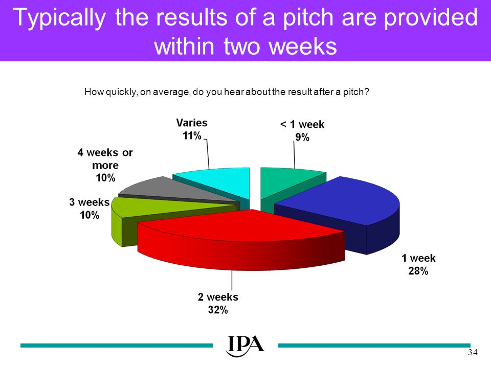 34 Typically the results of a pitch are provided within two weeks How quickly, on average, do you hear about the result after a pitch