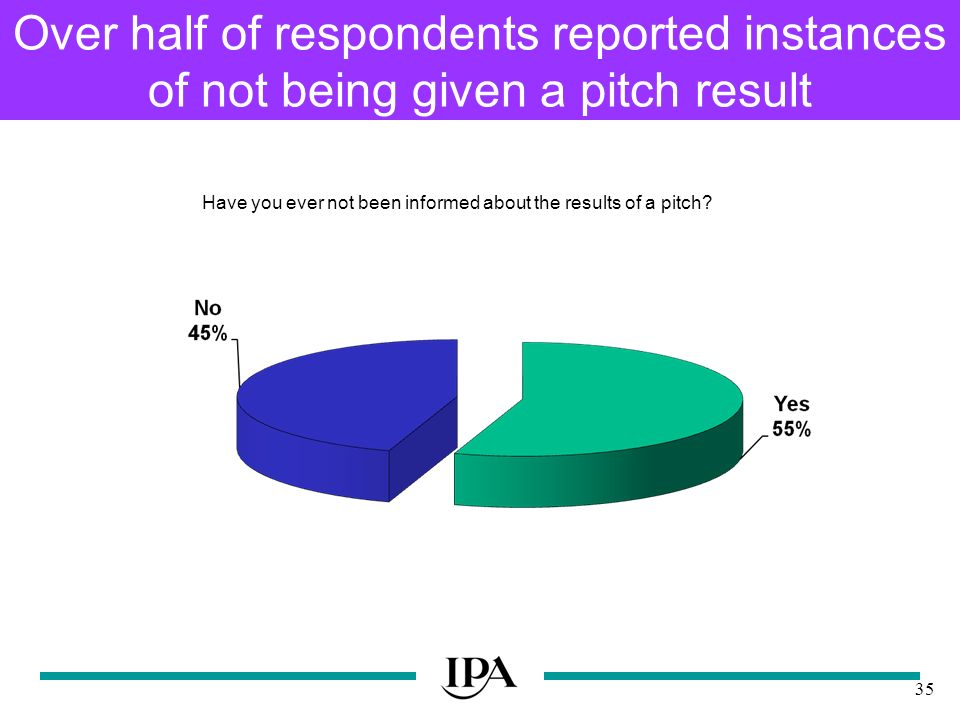 35 Over half of respondents reported instances of not being given a pitch result Have you ever not been informed about the results of a pitch