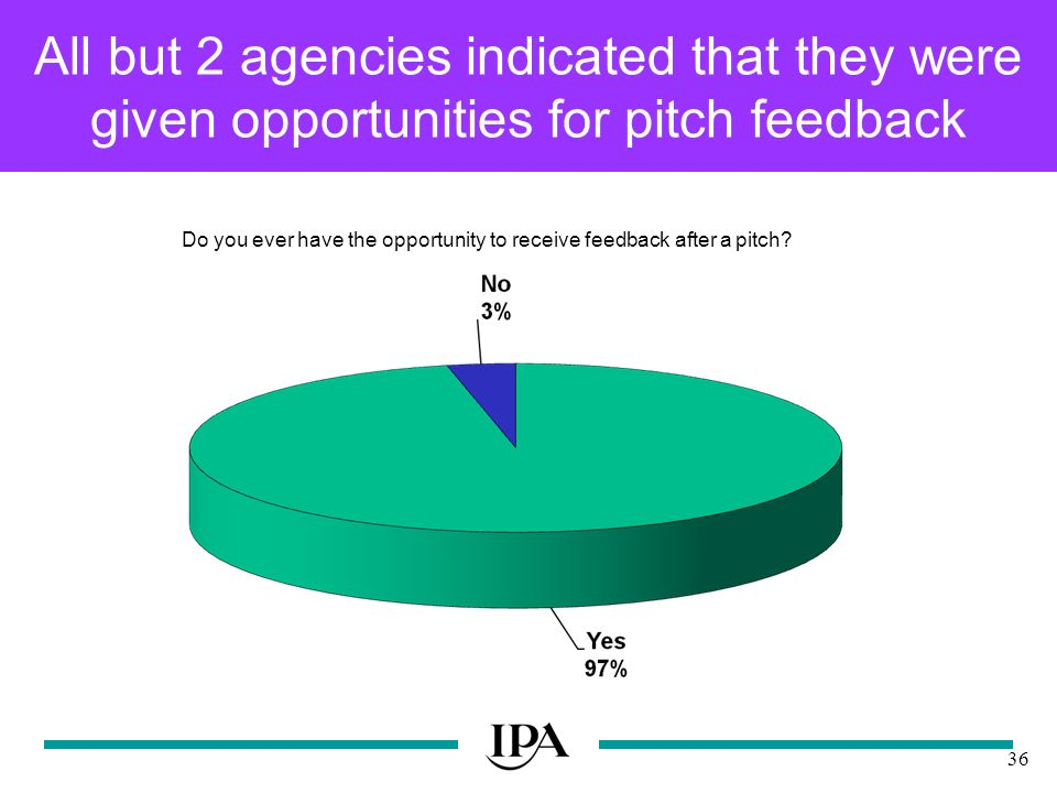 36 All but 2 agencies indicated that they were given opportunities for pitch feedback Do you ever have the opportunity to receive feedback after a pitch
