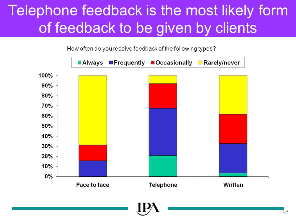37 Telephone feedback is the most likely form of feedback to be given by clients How often do you receive feedback of the following types