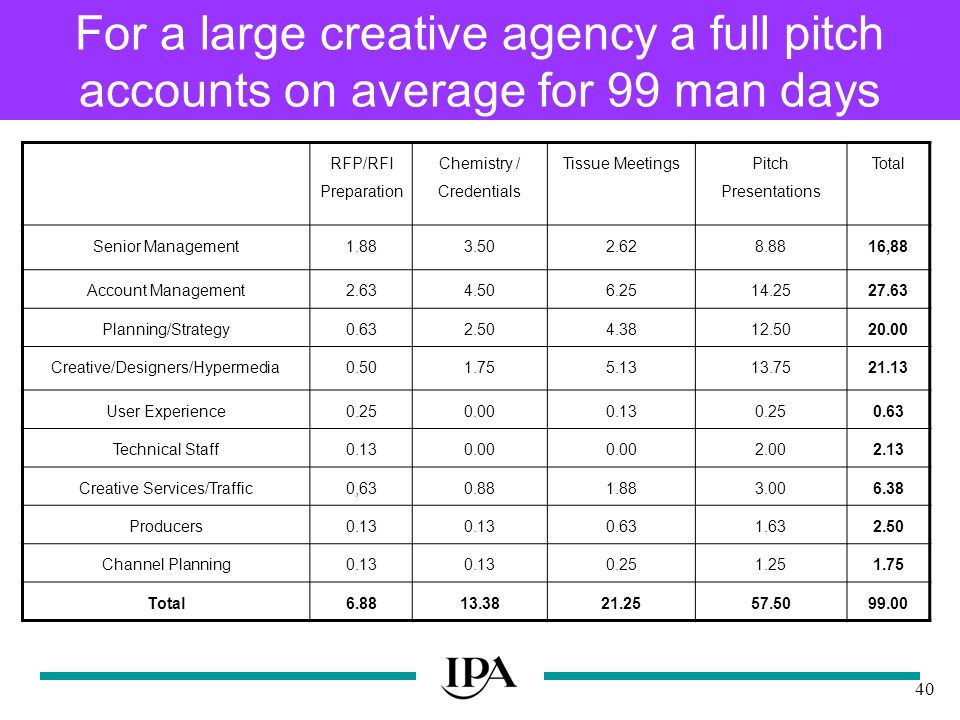 40 For a large creative agency a full pitch accounts on average for 99 man days RFP/RFI Preparation Chemistry / Credentials Tissue Meetings Pitch Presentations Total Senior Management ,88 Account Management Planning/Strategy Creative/Designers/Hypermedia User Experience Technical Staff Creative Services/Traffic0, Producers Channel Planning Total