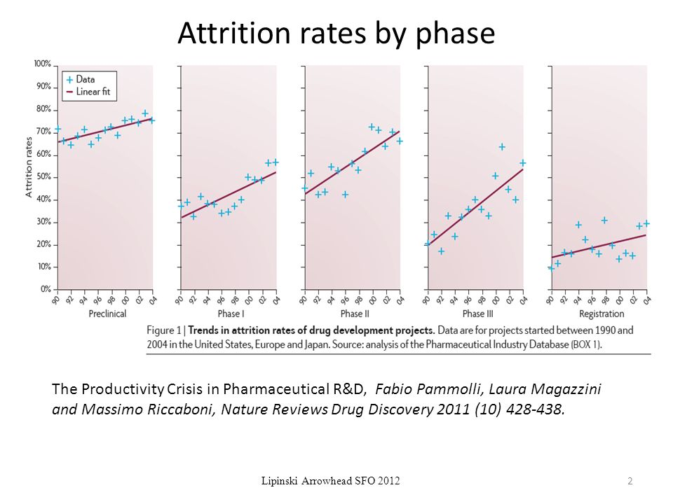 Attrition rates by phase The Productivity Crisis in Pharmaceutical R&D, Fabio Pammolli, Laura Magazzini and Massimo Riccaboni, Nature Reviews Drug Discovery 2011 (10)