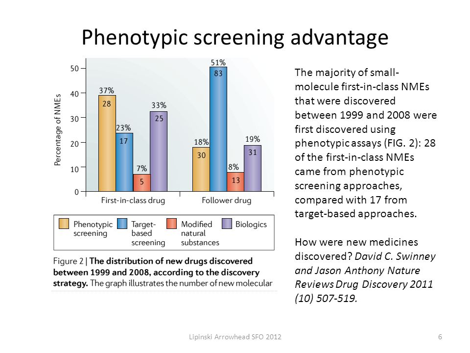 Phenotypic screening advantage The majority of small- molecule first-in-class NMEs that were discovered between 1999 and 2008 were first discovered using phenotypic assays (FIG.