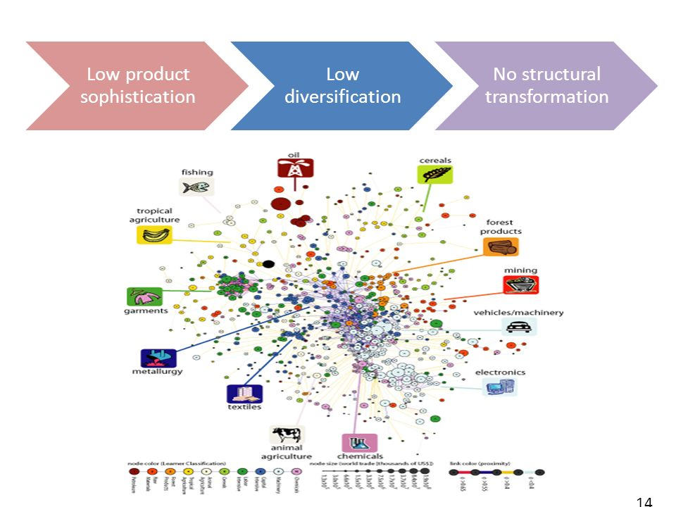 14 Low product sophistication Low diversification No structural transformation