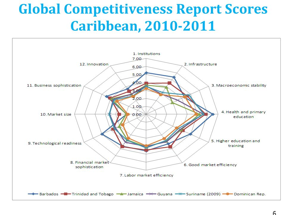 Global Competitiveness Report Scores Caribbean, 2010-2011 6