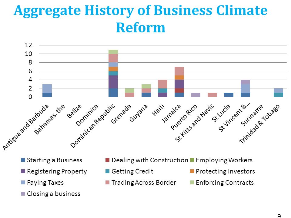 Aggregate History of Business Climate Reform 9