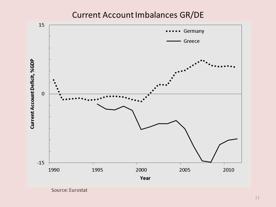 Current Account Imbalances GR/DE 11 Source: Eurostat