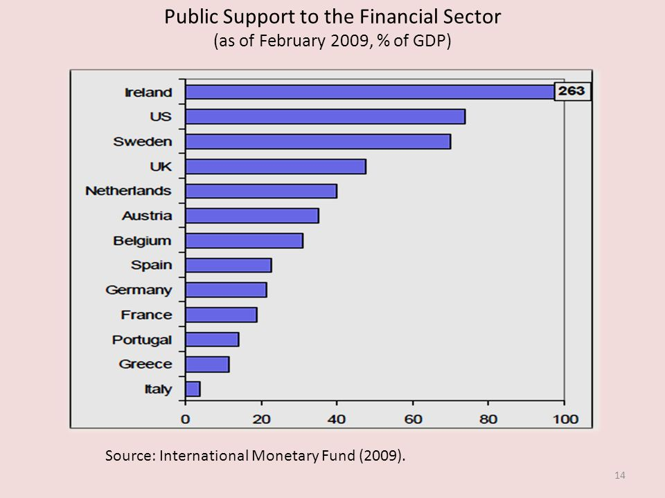 Public Support to the Financial Sector (as of February 2009, % of GDP) 14 Source: International Monetary Fund (2009).