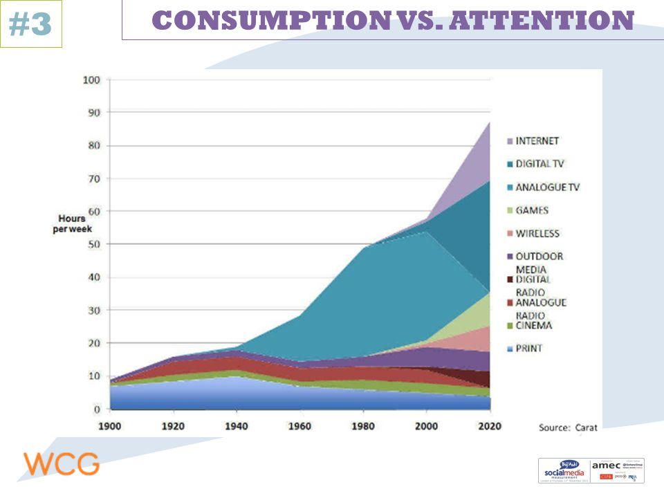 #3 CONSUMPTION VS. ATTENTION