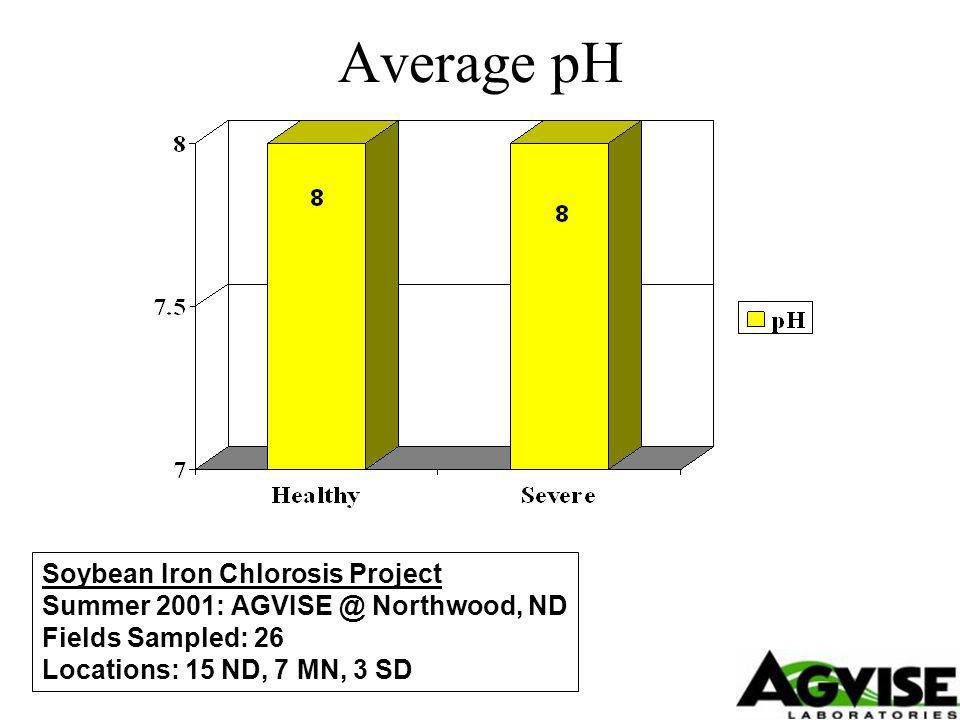 Average pH Soybean Iron Chlorosis Project Summer 2001: Northwood, ND Fields Sampled: 26 Locations: 15 ND, 7 MN, 3 SD