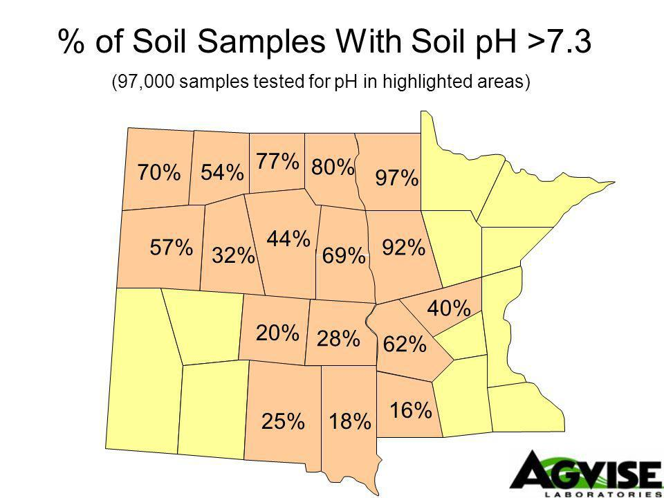 97% 80% 77% 54%70% 57% 32% 44% 69% 92% 62% 40% 16% 28% 20% 18% % of Soil Samples With Soil pH >7.3 25% (97,000 samples tested for pH in highlighted areas)