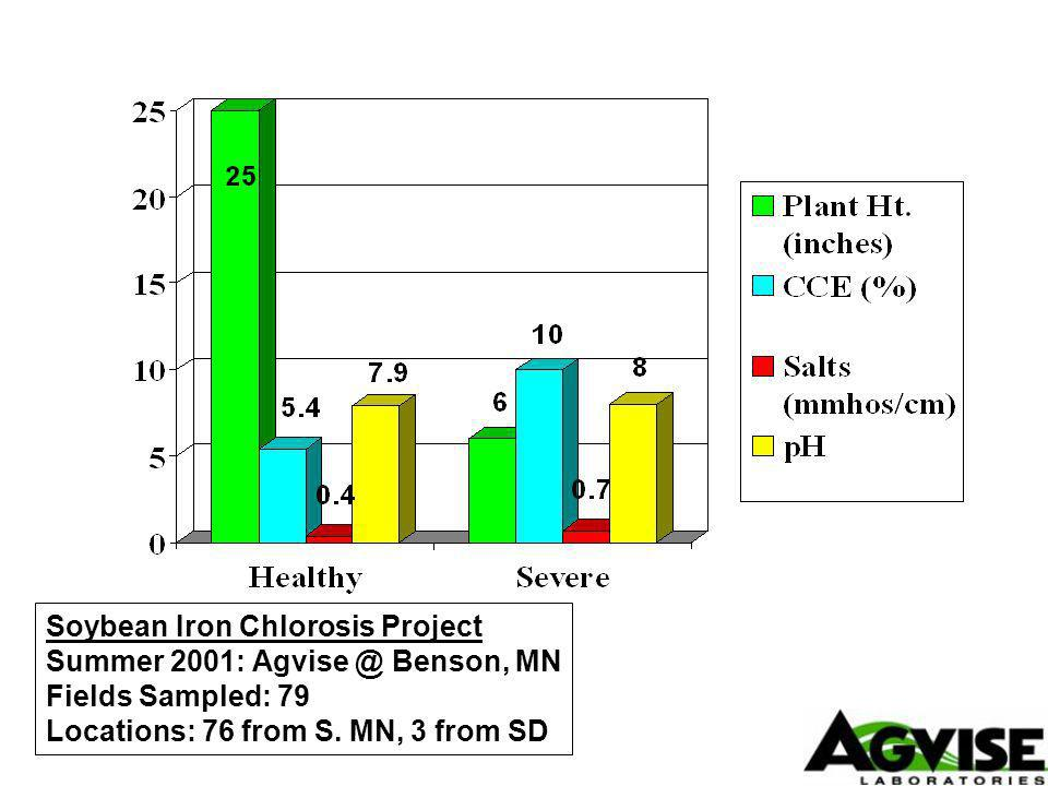 Soybean Iron Chlorosis Project Summer 2001: Benson, MN Fields Sampled: 79 Locations: 76 from S.