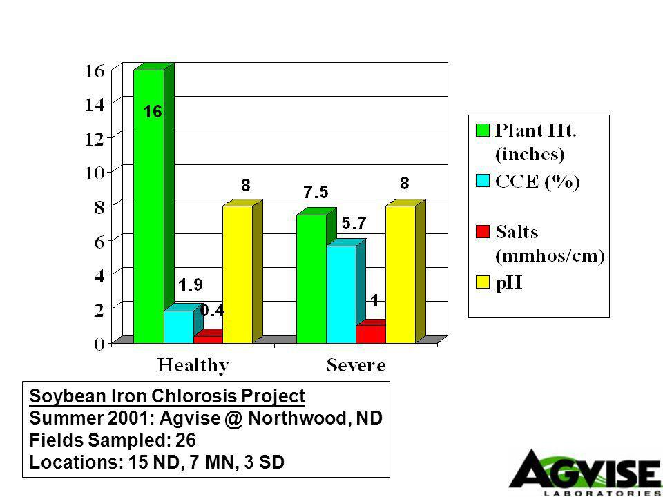Soybean Iron Chlorosis Project Summer 2001: Northwood, ND Fields Sampled: 26 Locations: 15 ND, 7 MN, 3 SD