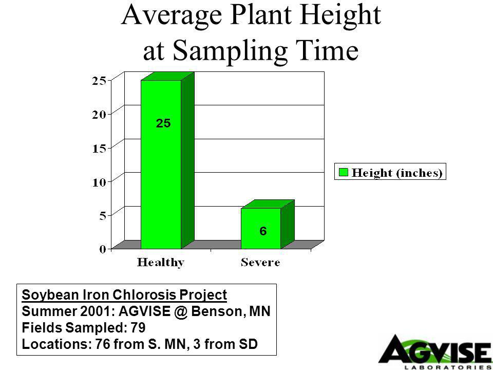 Average Plant Height at Sampling Time Soybean Iron Chlorosis Project Summer 2001: Benson, MN Fields Sampled: 79 Locations: 76 from S.