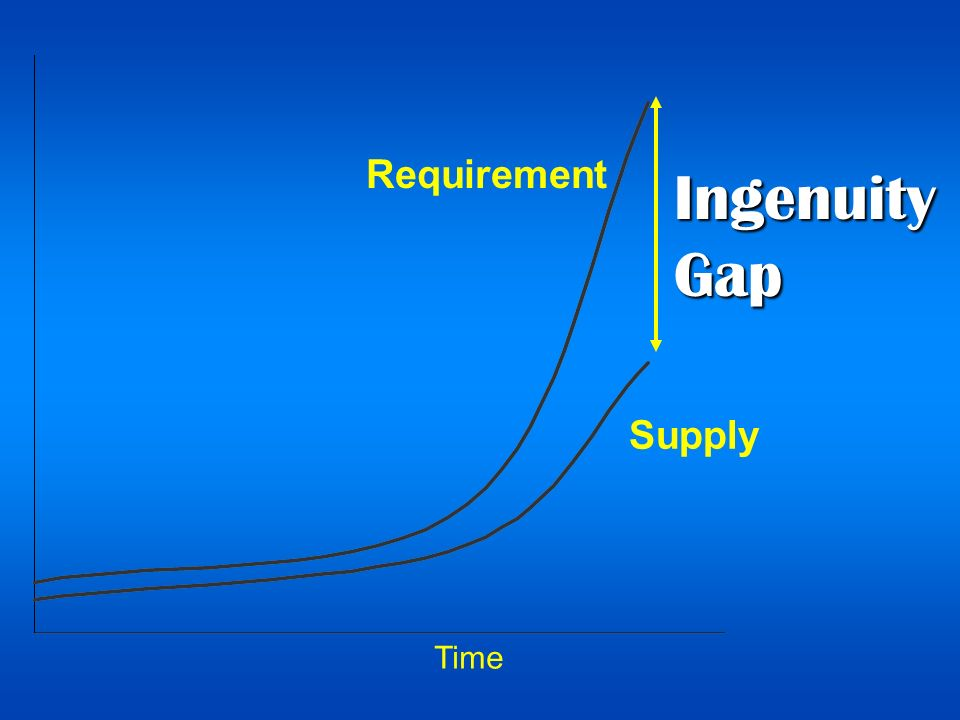 IngenuityGap Time Supply Requirement