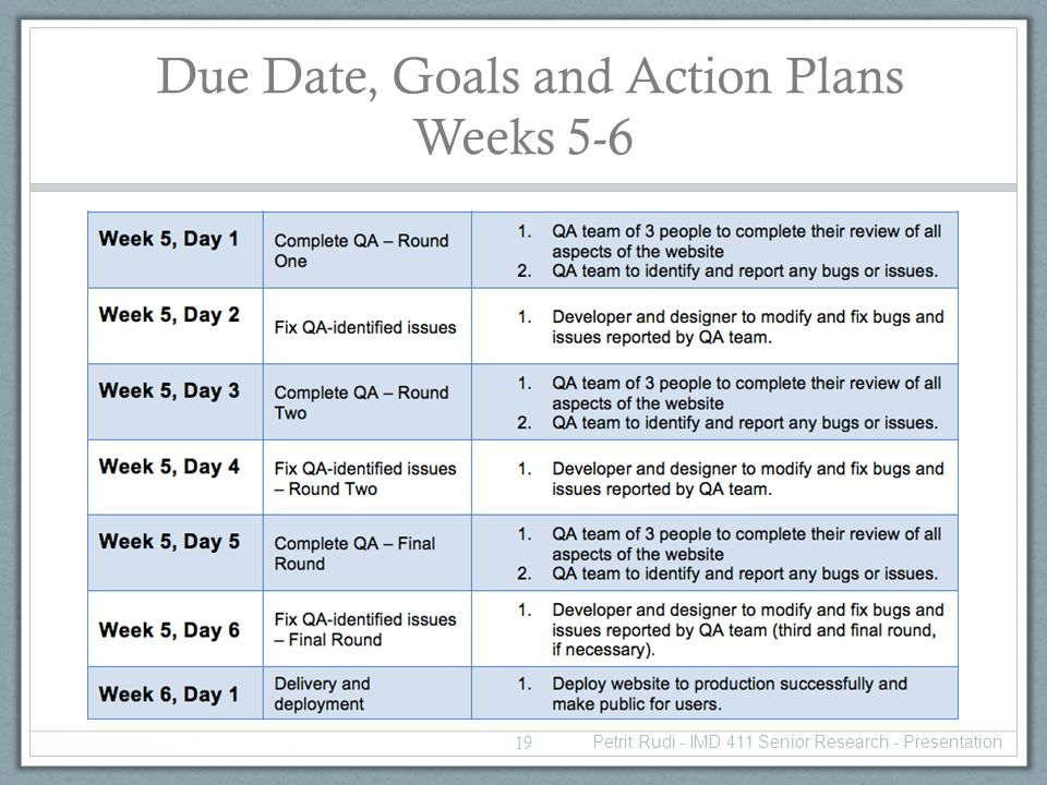 Due Date, Goals and Action Plans Weeks 5-6 19 Petrit Rudi - IMD 411 Senior Research - Presentation