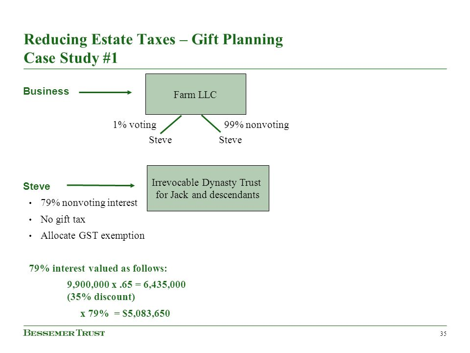 35 Reducing Estate Taxes – Gift Planning Case Study #1 Business Steve 79% nonvoting interest No gift tax Allocate GST exemption 79% interest valued as follows: 9,900,000 x.65 = 6,435,000 (35% discount) x 79% = $5,083,650 Farm LLC 1% voting 99% nonvoting Steve Irrevocable Dynasty Trust for Jack and descendants