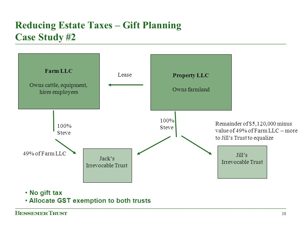 38 Reducing Estate Taxes – Gift Planning Case Study #2 Farm LLC Owns cattle, equipment, hires employees Property LLC Owns farmland 100% Steve 100% Steve Jacks Irrevocable Trust Jills Irrevocable Trust 49% of Farm LLC Remainder of $5,120,000 minus value of 49% of Farm LLC – more to Jills Trust to equalize No gift tax Allocate GST exemption to both trusts Lease