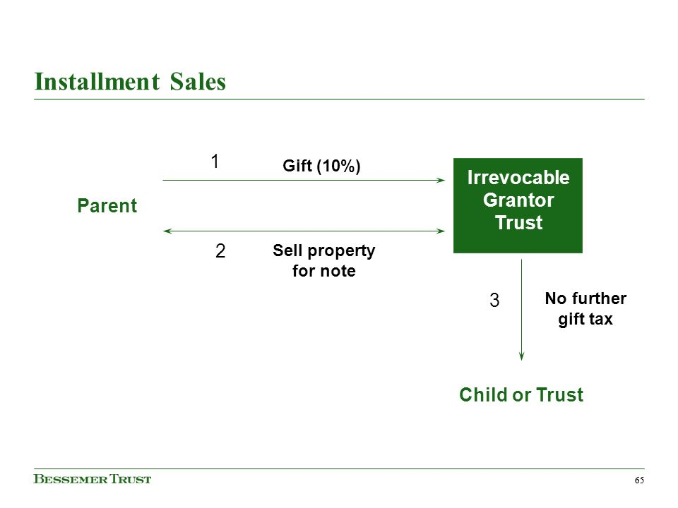65 Installment Sales Irrevocable Grantor Trust Child or Trust Parent Gift (10%) Sell property for note No further gift tax