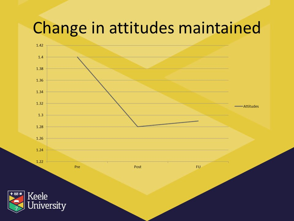 Change in attitudes maintained