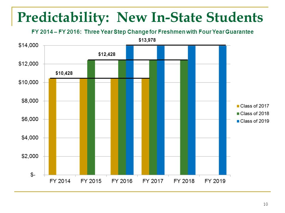 FY 2014 – FY 2016: Three Year Step Change for Freshmen with Four Year Guarantee 10 $10,428 $12,428 $13,978 Predictability: New In-State Students