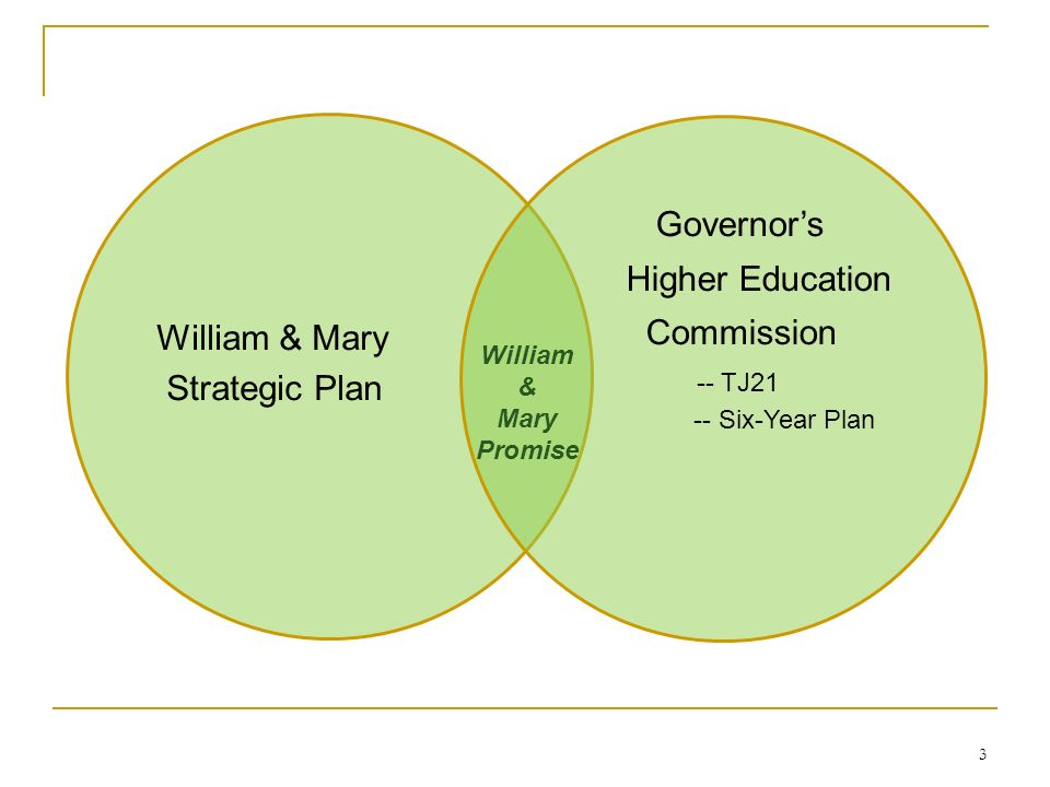 3 William & Mary Strategic Plan Governors Higher Education Commission -- TJ21 -- Six-Year Plan William & Mary Promise