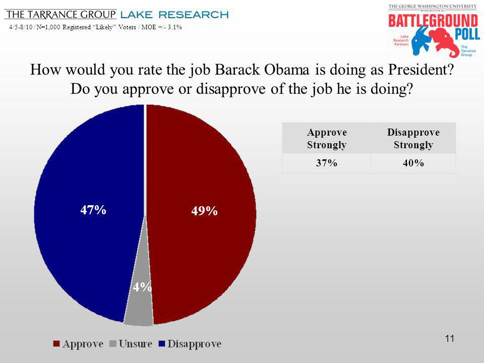 4/5-8/10 / N=1,000 Registered Likely Voters / MOE +/- 3.1% 11 Approve Strongly Disapprove Strongly 37%40% How would you rate the job Barack Obama is doing as President.