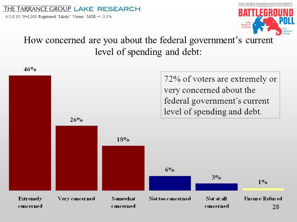 4/5-8/10 / N=1,000 Registered Likely Voters / MOE +/- 3.1% 29 How concerned are you about the federal governments current level of spending and debt: 72% of voters are extremely or very concerned about the federal governments current level of spending and debt.