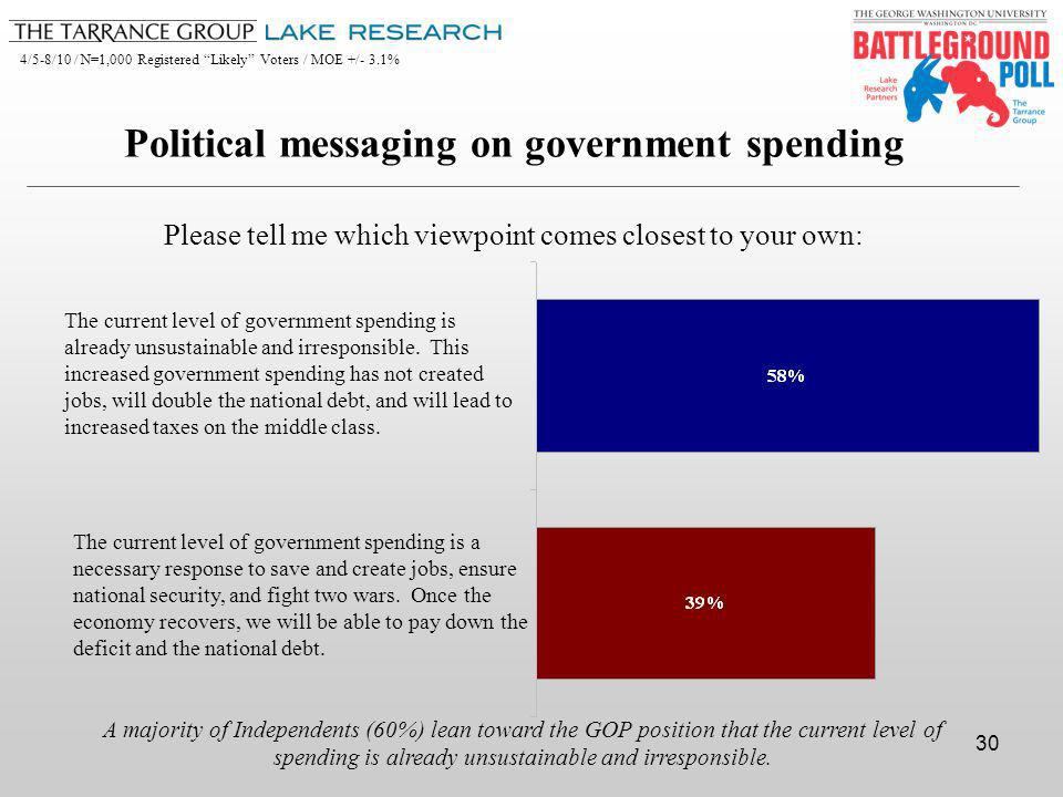 4/5-8/10 / N=1,000 Registered Likely Voters / MOE +/- 3.1% 30 The current level of government spending is a necessary response to save and create jobs, ensure national security, and fight two wars.