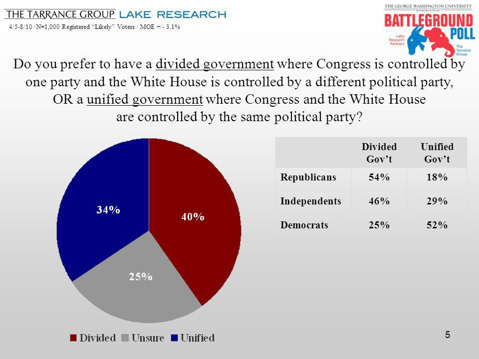 4/5-8/10 / N=1,000 Registered Likely Voters / MOE +/- 3.1% 5 Do you prefer to have a divided government where Congress is controlled by one party and the White House is controlled by a different political party, OR a unified government where Congress and the White House are controlled by the same political party.