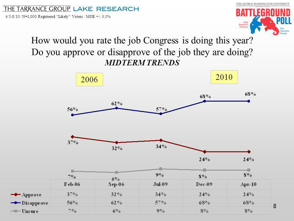 4/5-8/10 / N=1,000 Registered Likely Voters / MOE +/- 3.1% 8 2006 2010 How would you rate the job Congress is doing this year.