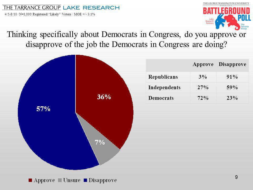 4/5-8/10 / N=1,000 Registered Likely Voters / MOE +/- 3.1% 9 Thinking specifically about Democrats in Congress, do you approve or disapprove of the job the Democrats in Congress are doing.