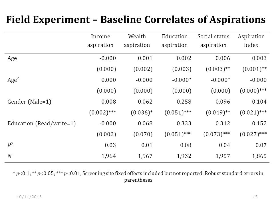Field Experiment – Baseline Correlates of Aspirations Income aspiration Wealth aspiration Education aspiration Social status aspiration Aspiration index Age (0.000)(0.002)(0.003)(0.003)**(0.001)** Age² * (0.000) (0.000)*** Gender (Male=1) (0.002)***(0.036)*(0.051)***(0.049)**(0.021)*** Education (Read/write=1) (0.002)(0.070)(0.051)***(0.073)***(0.027)*** R2R N1,9641,9671,9321,9571,865 * p<0.1; ** p<0.05; *** p<0.01; Screening site fixed effects included but not reported; Robust standard errors in parentheses 10/11/201315