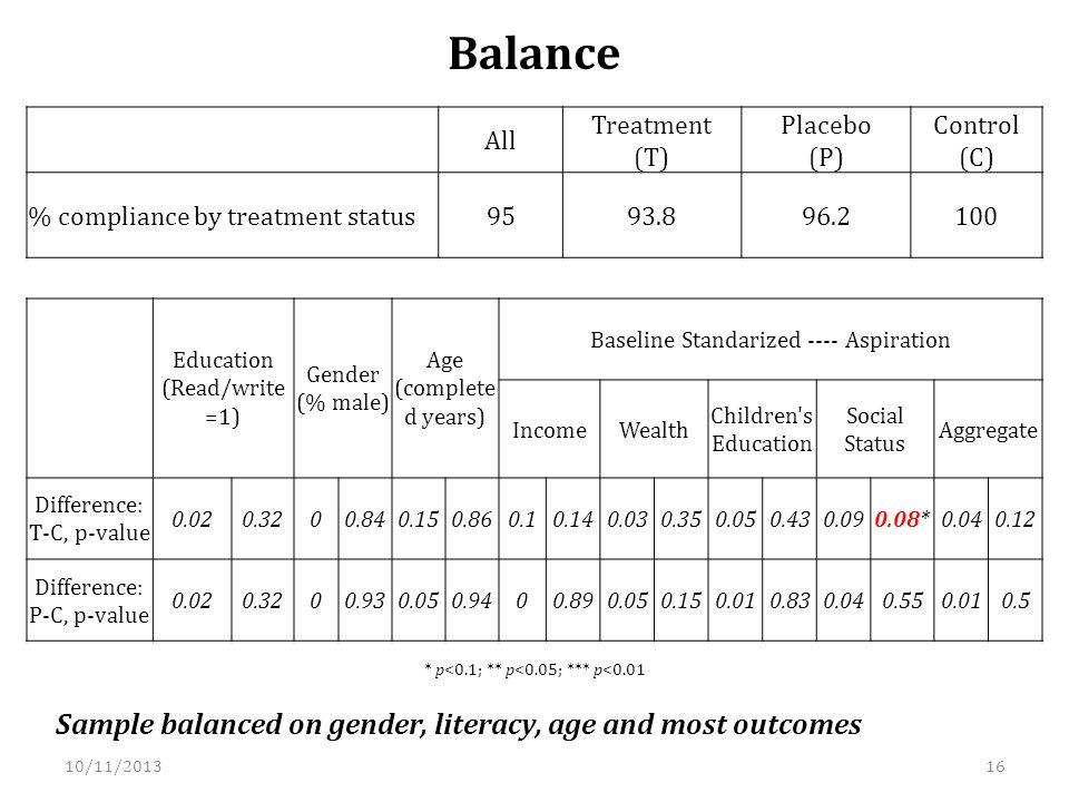 Balance Sample balanced on gender, literacy, age and most outcomes * p<0.1; ** p<0.05; *** p<0.01 All Treatment (T) Placebo (P) Control (C) % compliance by treatment status Education (Read/write =1) Gender (% male) Age (complete d years) Baseline Standarized ---- Aspiration IncomeWealth Children s Education Social Status Aggregate Difference: T-C, p-value * Difference: P-C, p-value /11/201316