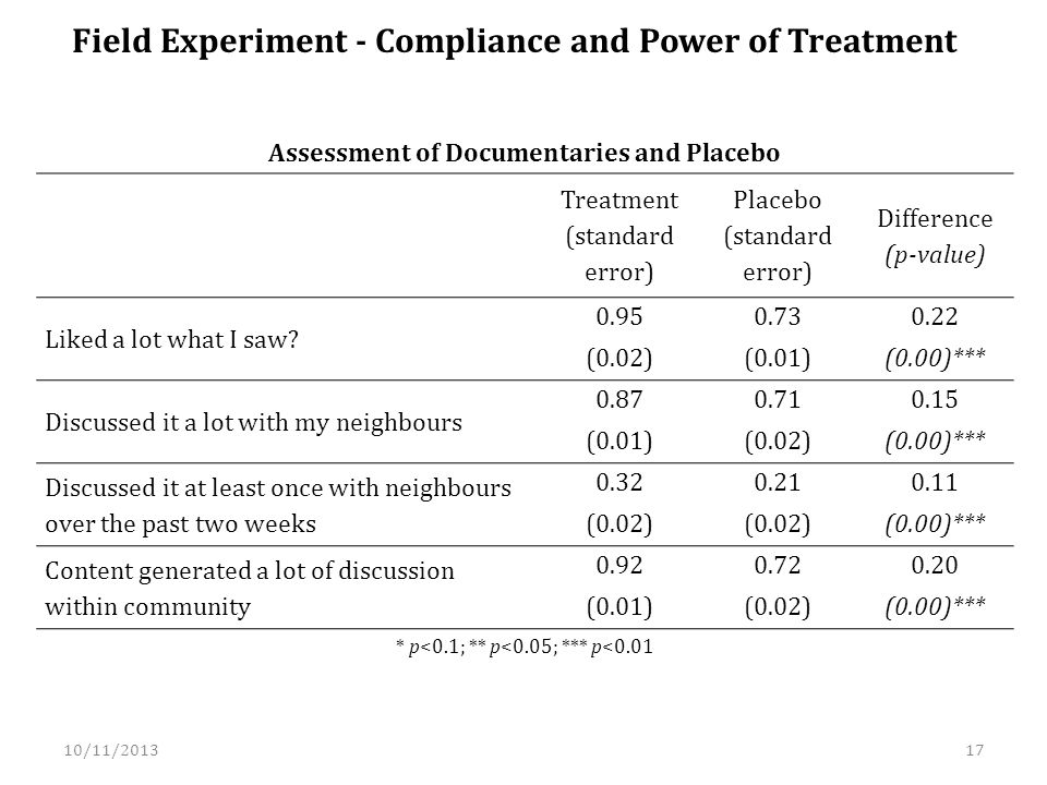 Field Experiment - Compliance and Power of Treatment Treatment (standard error) Placebo (standard error) Difference (p-value) Liked a lot what I saw.