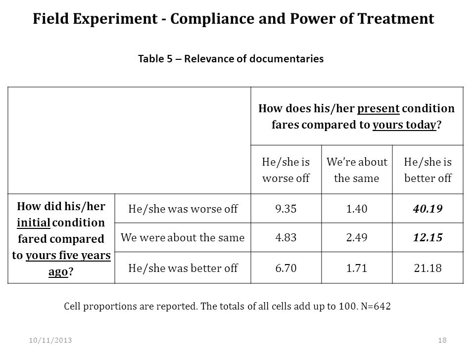 Field Experiment - Compliance and Power of Treatment How does his/her present condition fares compared to yours today.