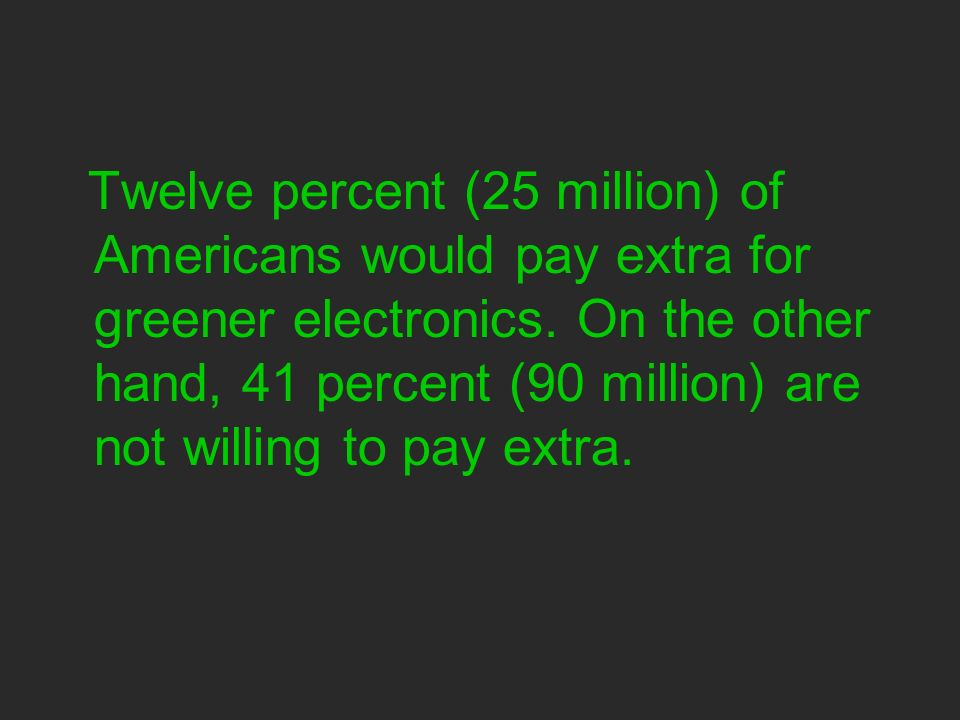 Twelve percent (25 million) of Americans would pay extra for greener electronics.