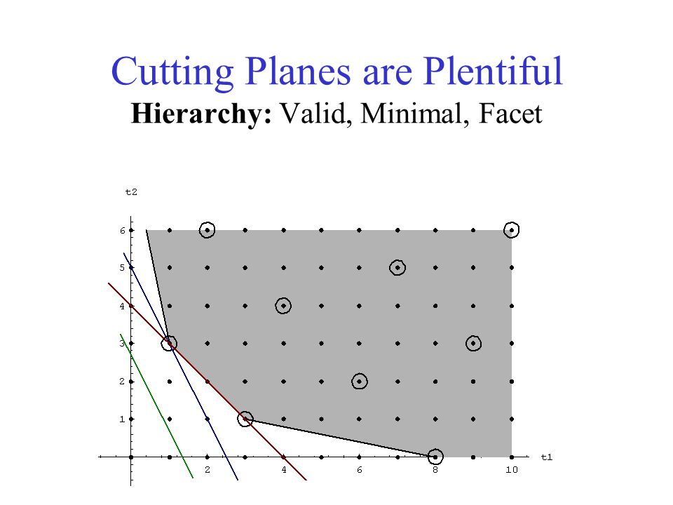Cutting Planes are Plentiful Hierarchy: Valid, Minimal, Facet