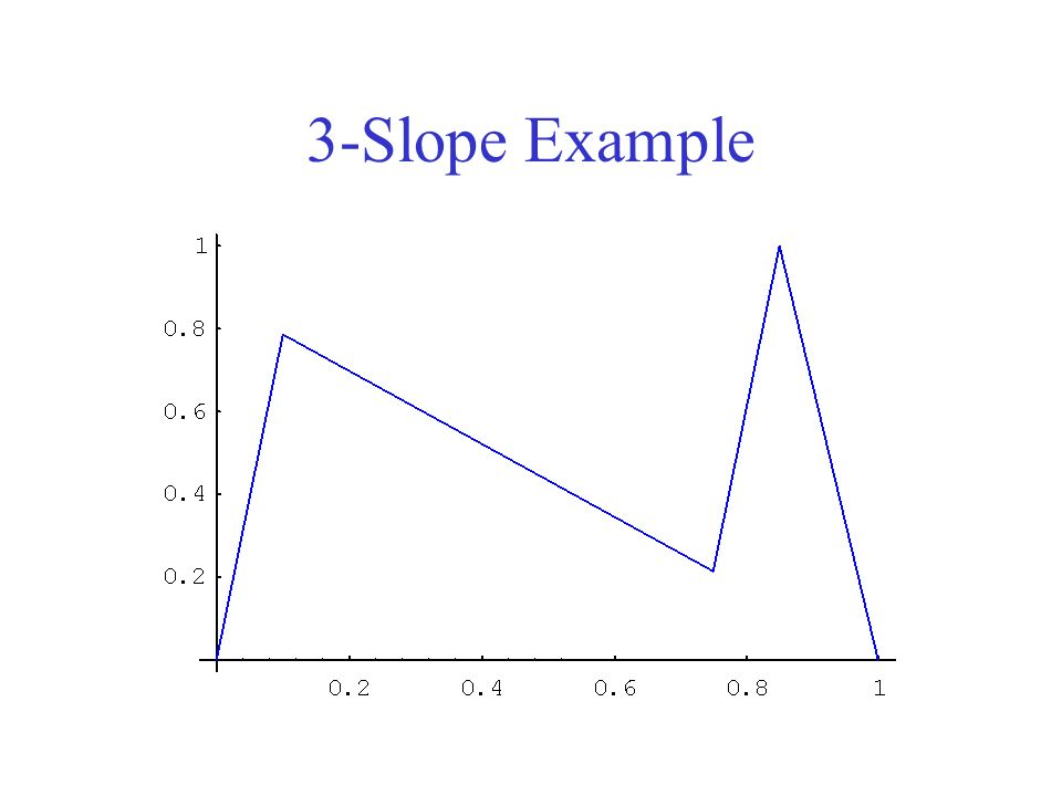 3-Slope Example
