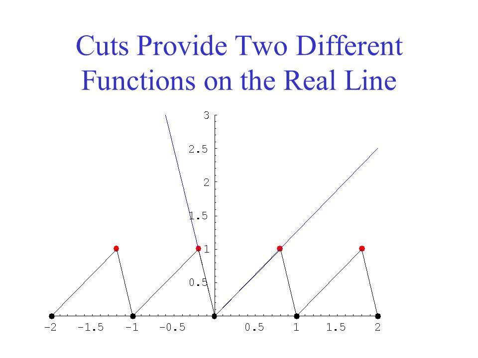 Cuts Provide Two Different Functions on the Real Line