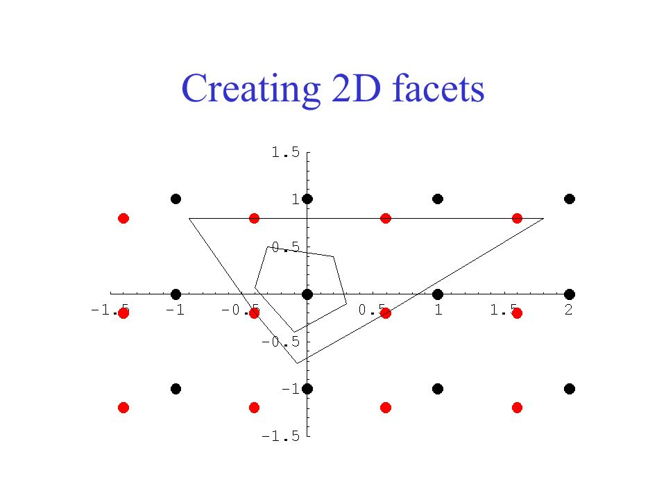 Creating 2D facets