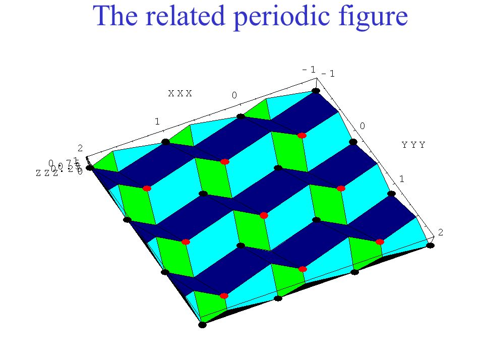 The related periodic figure