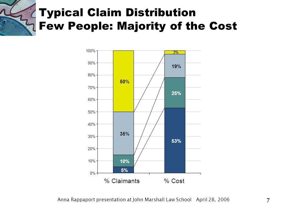 Anna Rappaport presentation at John Marshall Law School April 28, 2006 6 Reasons for higher spending in the US Higher incomes and higher medical prices are major factor Price example – 2002 average cost of hospital day –U.S.