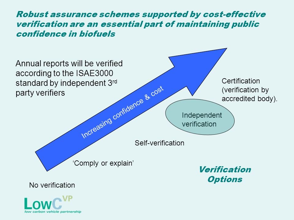 Robust assurance schemes supported by cost-effective verification are an essential part of maintaining public confidence in biofuels Increasing confidence & cost No verification Comply or explain Independent verification Certification (verification by accredited body).