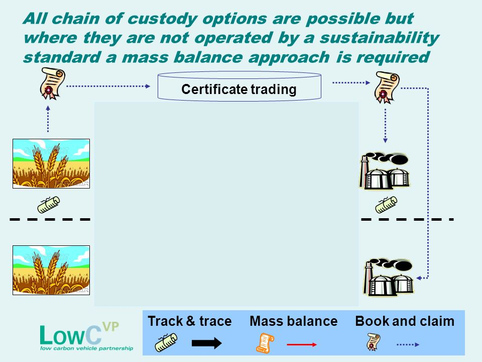 Track & trace Mass balance Book and claim All chain of custody options are possible but where they are not operated by a sustainability standard a mass balance approach is required Account Certificate trading
